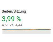 Besuchstiefe Google Analytics