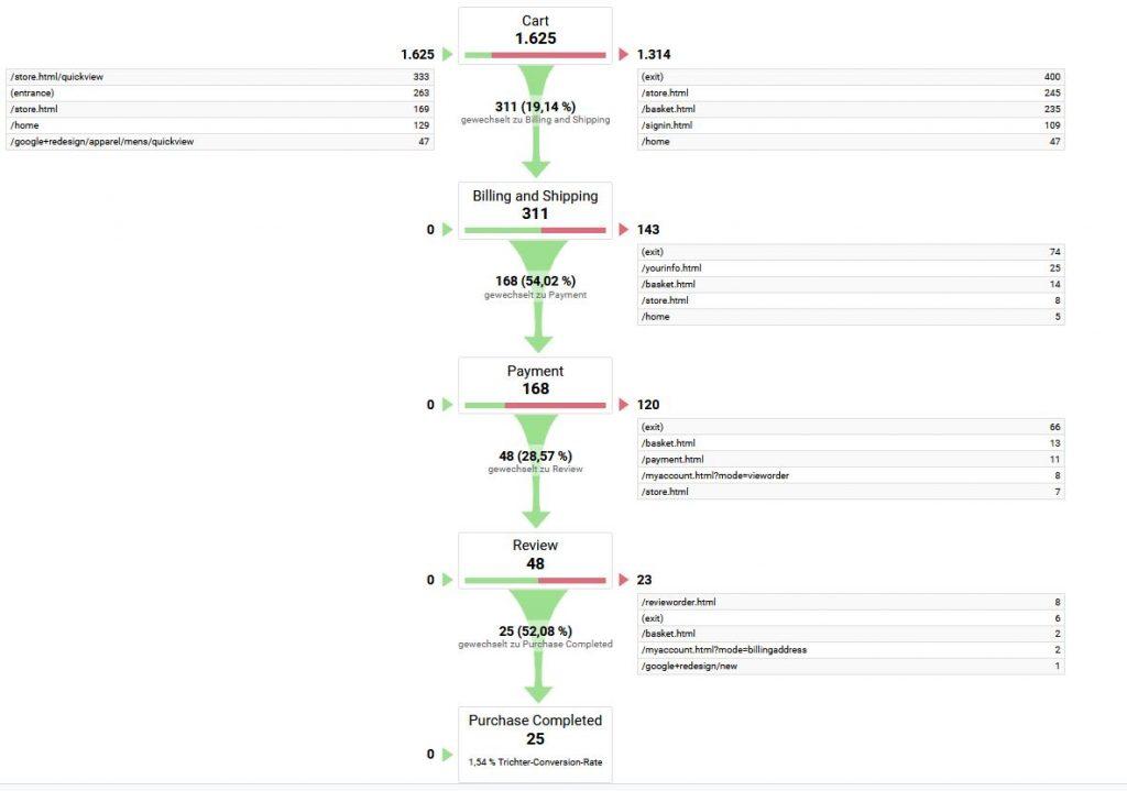 Mehrschritt-Ziel in Google Analytics in Trichter-Visualisierung (Funnel)